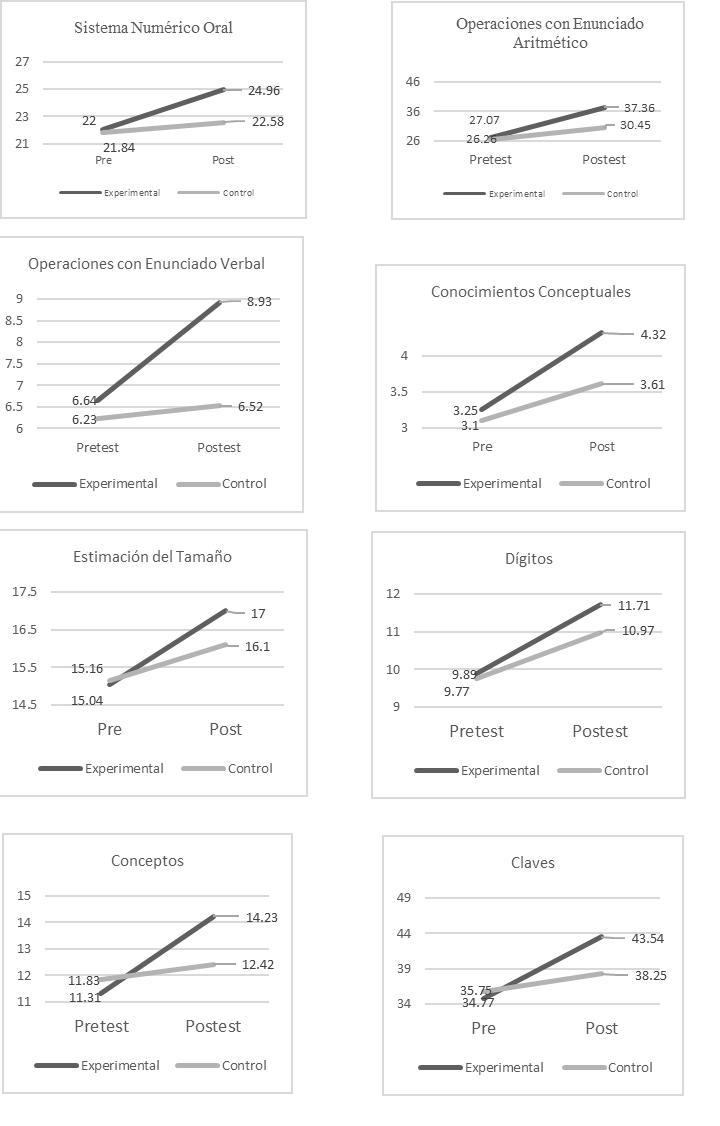 Valores medios en pretest y postest de las variables evaluadas.